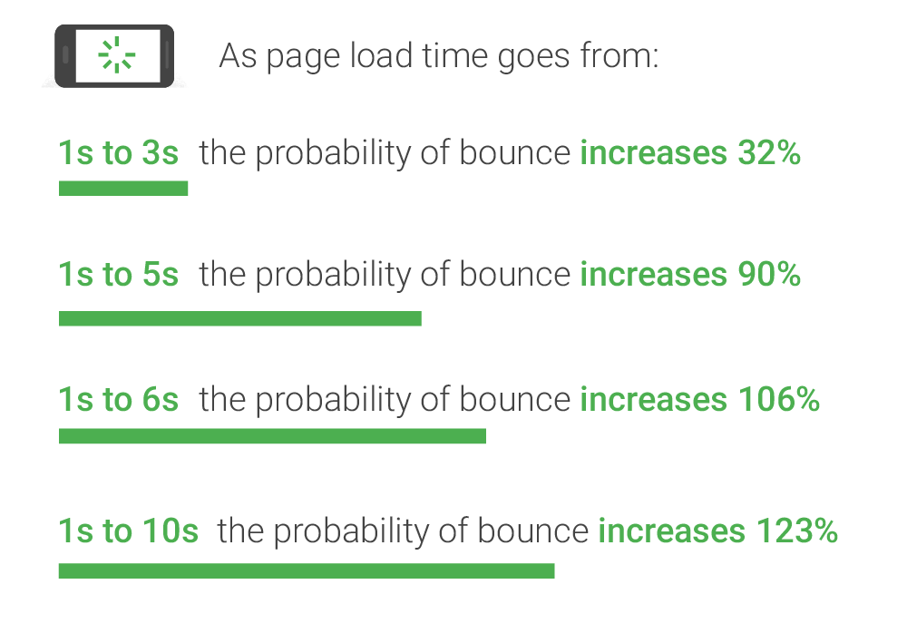 speed and bounce rate relation